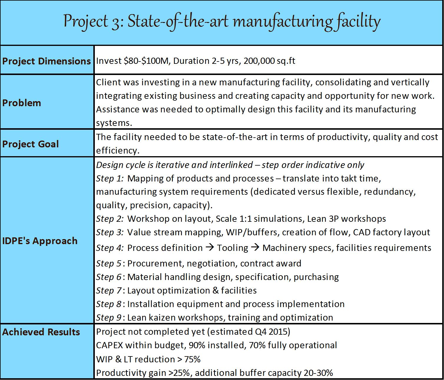 Project3-ManufacturingFacility
