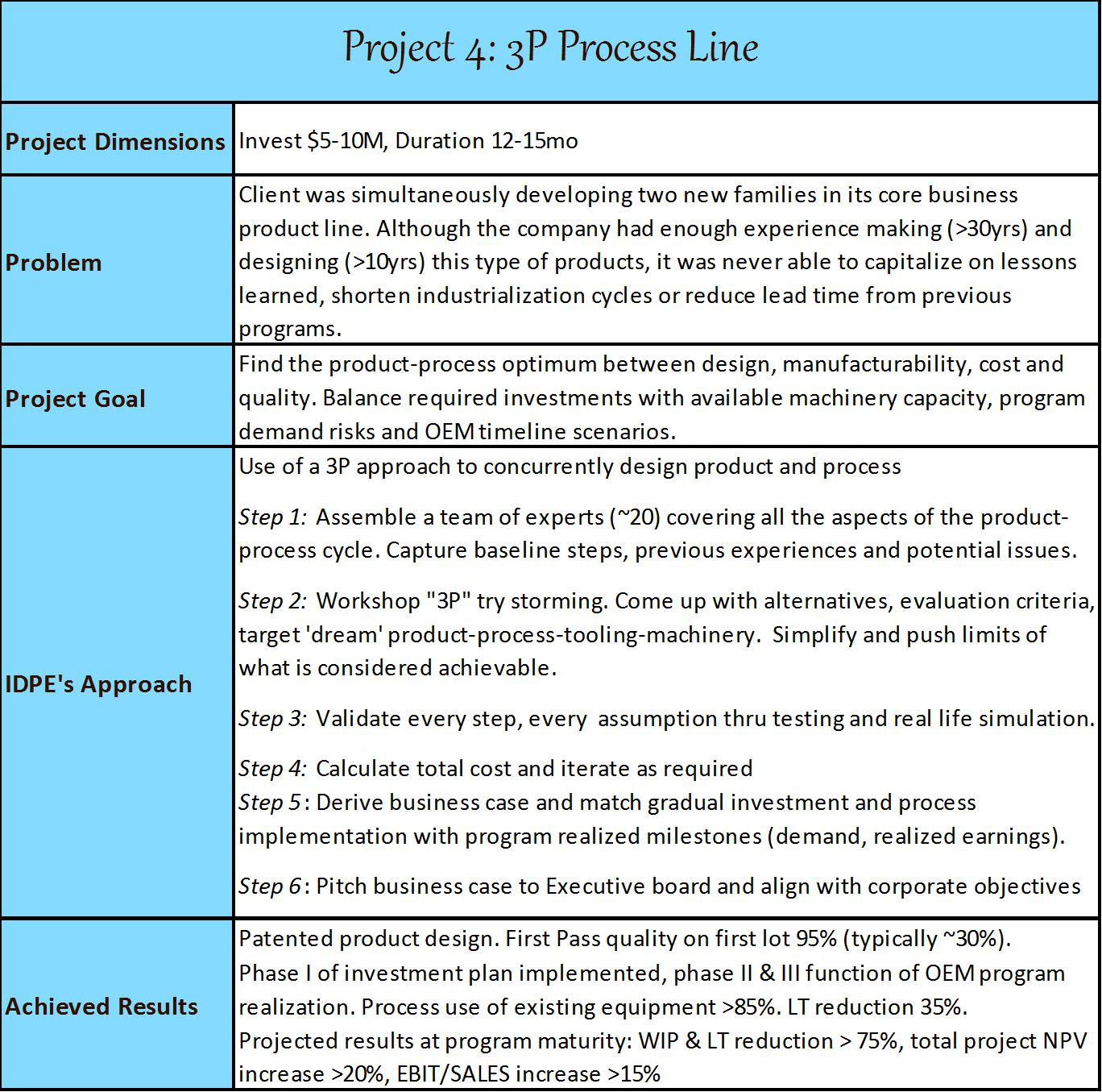 Project4-3P_ProcessLine